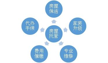 深圳房屋托管公司来为你解答把房子交给房屋托管公司后,对业主有什么好处?